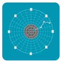 Bewertungskriterien-Polardiagramm-PMB