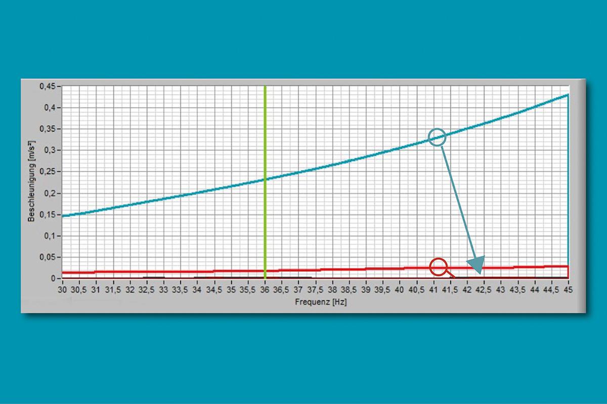 pmb-bobertag-auswuchttechnik-turbinenlaeufer-beschleunigungskurve