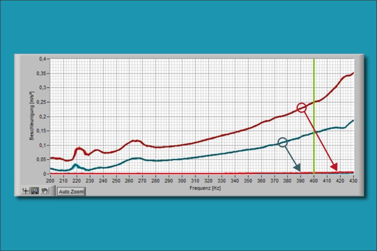 pmb-bobertag-Spindel-beschleunigungskurve - 2 Ebenen